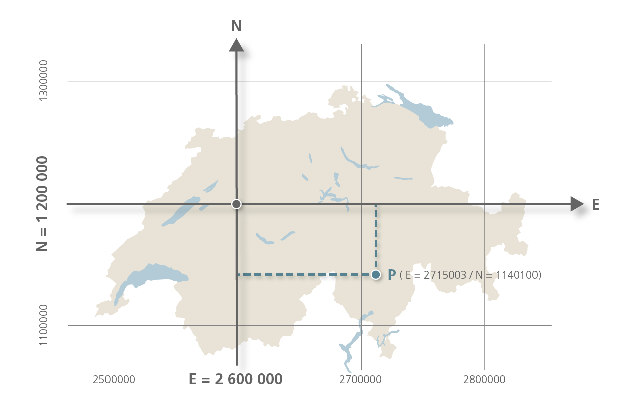 Switzerland's official coordinates indicate positions to the north and east in relation to the zero point in Bern
