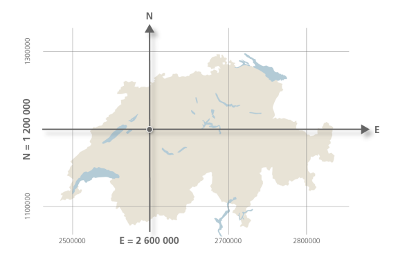 The zero point of Switzerland's coordinates system is located in Bern: its coordinates are E = 2,600,000 and N = 1,200,000