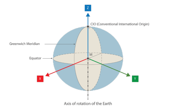 The illustration depicts a geocentric cartesian coordinate system with its origin at the centre of earth's gravity (M).
