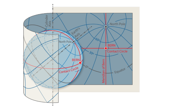 Swiss map projections on